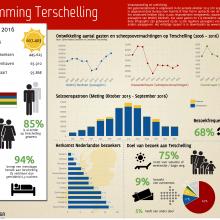 Infographic Bestemming Terschelling